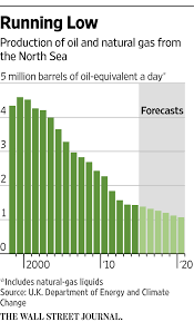 aberdeen u0027s oil troubles are two fold prices have slid and north