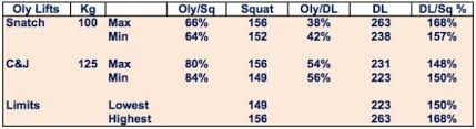 Squats Deadlifts And Bench Press What Your Deadlift To Squat Ratio Can Tell You About Your Olympic