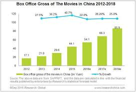 china u0027s online movie ticket booking sector steps into a new stage