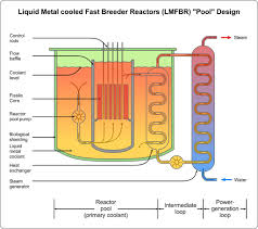 advanced nuclear power systems to mitigate climate change part