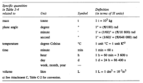 Si Units Table 22 3 Standard Applications Of Units Of Measurement Ghana Civil
