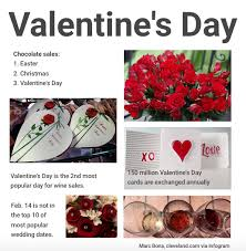 valentines sales s day facts figures cleveland
