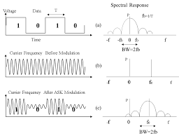Radio Frequency In Computer Interface Radio Frequency Modulation Made Easy Popular Electronics