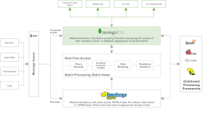 pattern analysis hadoop hadoop and mongodb mongodb