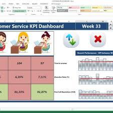 creating excel kpi dashboard template u2013 customer service kpi