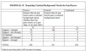 How To Pass A Criminal Background Check Imediaethics Pollcheck Highlights Problem With General Questions