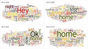 Text Message 2014 - how text messages change from dating to marriage