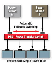 pts 4mm20 1r automatic power transfer switch for c19