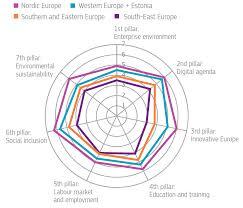 europe 2020 european commission