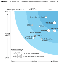 Best Help Desk Software For Small Business by Forrester Wave Names Zendesk A U0027strong Performer U0027 In The 2015