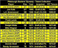 Steel Curtain Football 3179 Best Steelers Country Images On Pinterest Steeler Nation