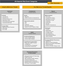 all hazards risk assessment methodology guidelines 2012 2013