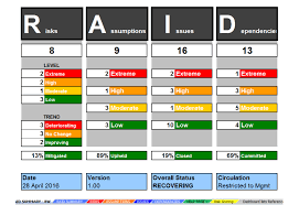 Project Dashboard Template Excel Risks And Issues Template 19 Images Pmo Tips Pmo Reporting