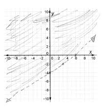 linear inequalities in the half plane students are asked to graph