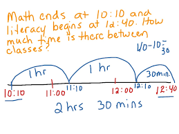 elapsed time on the number line math elementary math 3rd grade