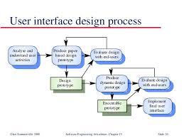 user interface design user interface design sommerville bangalore