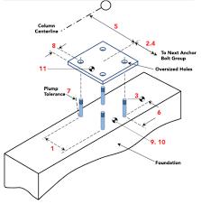 anchor bolt tolerances