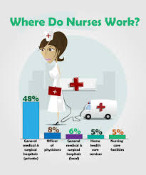 the bureau of labor statistics the bureau of labor statistics reports registered nurses are the