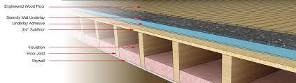 laminate flooring soundproofing meze