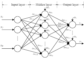 algorithms free full text training artificial neural networks