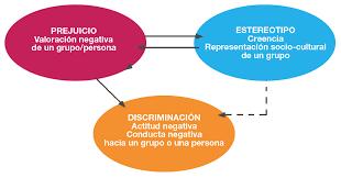 los 13 estereotipos comunes cuando se trata de armarios de segunda mano conocemos los estereotipos y prejuicios