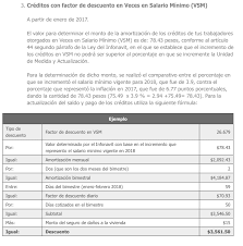 salarios minimos se encuentra desactualizada o con datos erroneos sua actualización sua 3 5 2 de fecha 20 de febrero de 2018 amcpmx