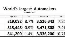 volkswagen umbrella companies world u0027s largest automakers renault nissan outranks volkswagen