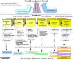 strategic plan blank template