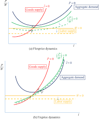 wages prices and employment in a keynesian long run review of