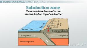 convergent boundary definition facts u0026 examples video u0026 lesson