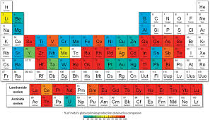 Where Are The Metals Located On The Periodic Table By Product Metals Are Technologically Essential But Have