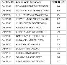 patente wo2010117753a2 peptide compositions for oral care