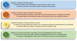 tutorial crystal orientations and ebsd u2014 or which way is up