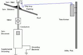 house wiring viva questions u2013 readingrat net