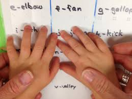 Writing System For The Blind Teaching Braille Literacy To Young Children Who Are Blind Or