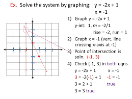 ex solve the system by graphing y 2x 1 x