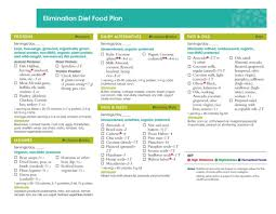 elimination diet eating plan to diagnose food allergies