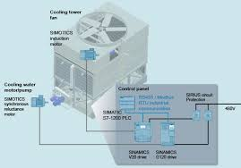 general motion control solutions from siemens industry drive