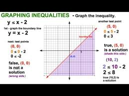 coordinate plane graphing graph inequality on coordinate plane