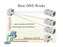 How Dns Works by Dns