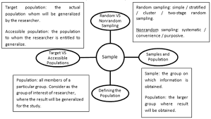 Find out about Sampling Methods with Examples   Transtutors Sampling Methods with Examples
