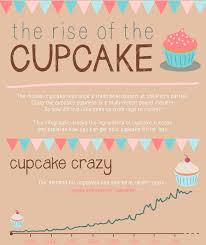 the cupcakes the increase of the cupcakes infographic