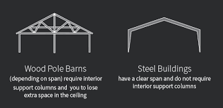 Truss Spacing Pole Barn Debunking Three Myths The Whole Darn Pole Barn Truth