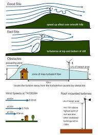 How To Make A Small Wind Generator At Home - 25 unique wind turbine ideas on pinterest home wind turbine
