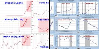trump obama and the misleading charts u2013 bullshitist