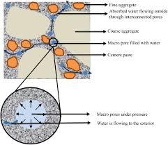 effect of internal water pressure on the measured coefficient of