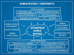 2013 budget planning for mobile