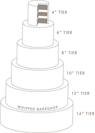 whipped bakeshop philadelphia guide to wedding cake sizes and