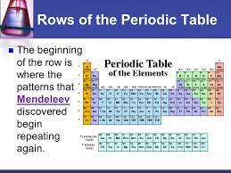 What S The Periodic Table A Guided Tour Of The Periodic Table Ppt Download