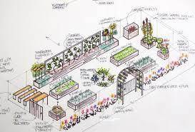 garden design plans best layout home custom garden trends
